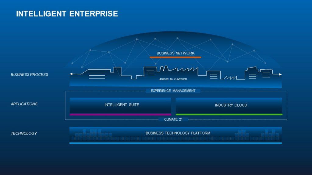 1_SAP Intelligent Enterprise Framework